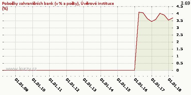 Úvěrové instituce (%) - Graf