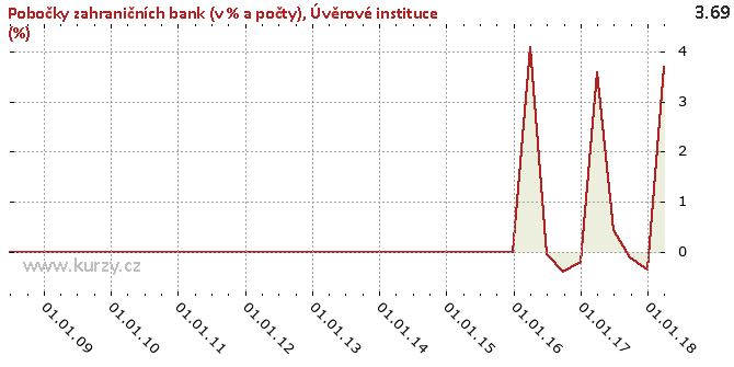 Úvěrové instituce (%) - Graf rozdílový