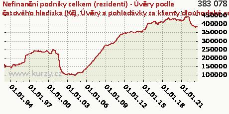 Úvěry a pohledávky za klienty dlouhodobé celkem,Nefinanční podniky celkem (rezidenti) - Úvěry podle časového hlediska (Kč)