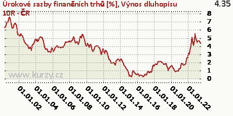 Výnos dluhopisu 10R - ČR,Úrokové sazby finančních trhů [%]