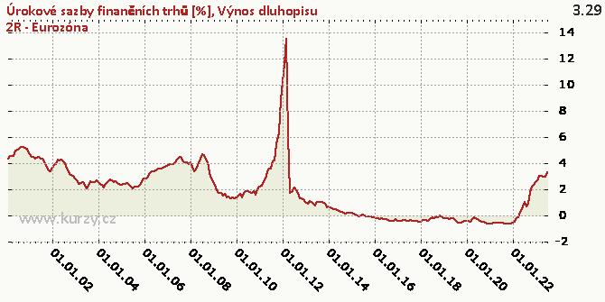 Výnos dluhopisu 2R - Eurozóna - Graf