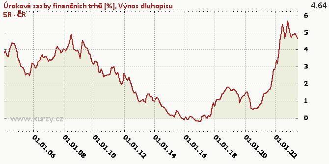 Výnos dluhopisu 5R - ČR - Graf