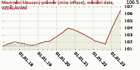 VZDĚLÁVÁNÍ,Meziroční klouzavý průměr (míra inflace), měsíční data
