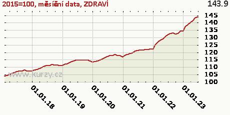 ZDRAVÍ,2015=100, měsíční data