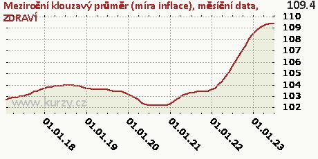 ZDRAVÍ,Meziroční klouzavý průměr (míra inflace), měsíční data