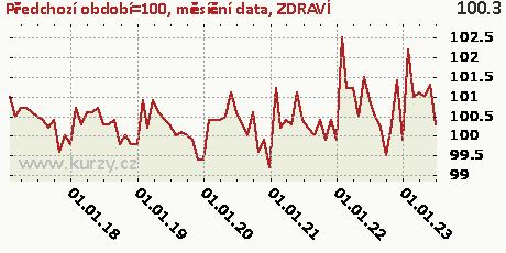 ZDRAVÍ,Předchozí období=100, měsíční data