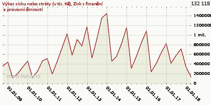 Zisk z finanční  a provozní činnosti - Graf