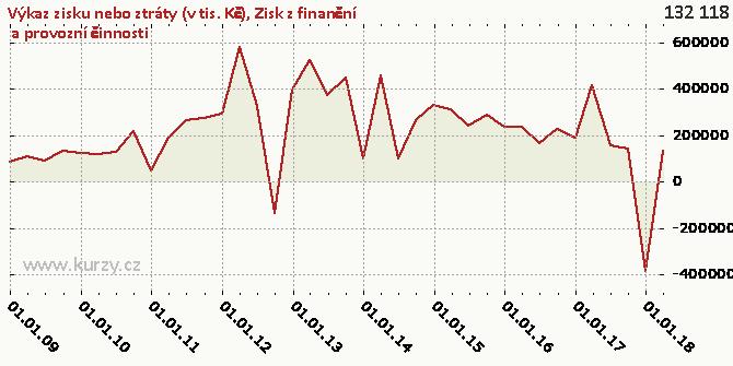 Zisk z finanční  a provozní činnosti - Graf rozdílový