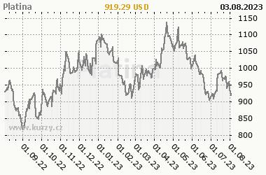 Graf v�voje ceny komodity Platina