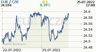 Chart Exchange rates CZK/EUR