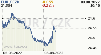 Graf mny CZK/EUR
