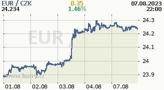 Graf měny CZK/EUR