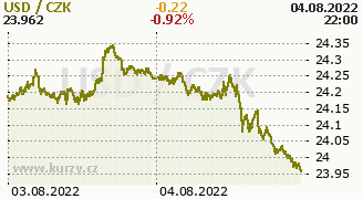 Graf mny CZK/USD