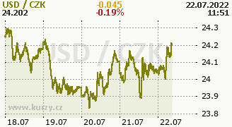 Graf měny CZK/USD