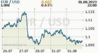 Graf měny USD/EUR