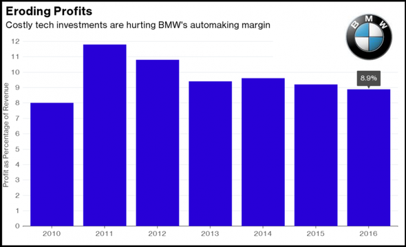 BMW profits