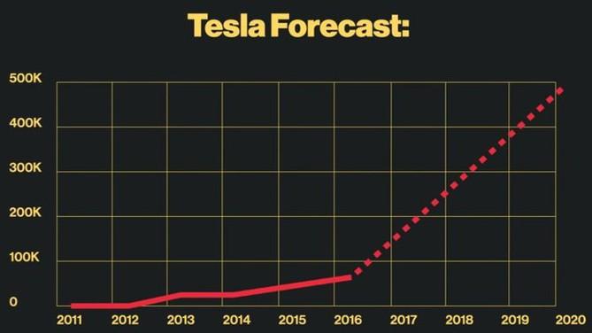 Predikce vývoje prodeje elektromobilů Tesla