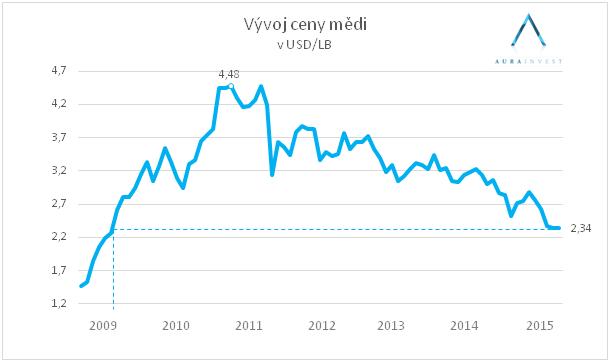 graf_měď