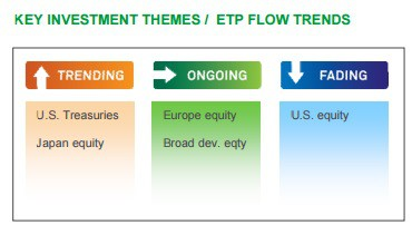 Key Investment Themes - ETP Flow Trends