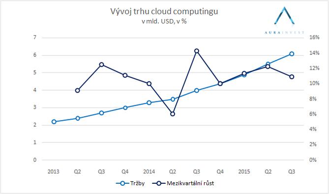 2016_02_01_cloud_mrkt_growth