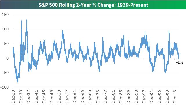 S&P 500 - výnos za uplynulé 2 roky