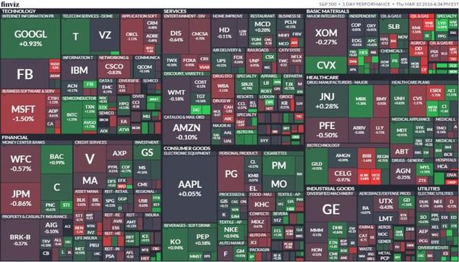 S&P 500 (10. března 2016)