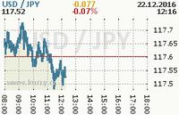 Online graf kurzu jpy/usd
