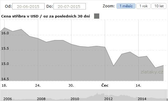 Graf - Cena stříbra za 30 dnů