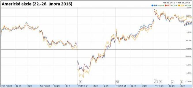 Americk� akcie (22.-26. �nora 2016)