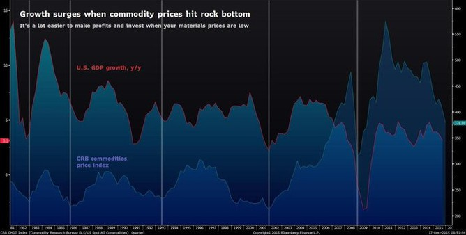 Americký růst HDP začíná oživovat, když trh komodit klesne na dno