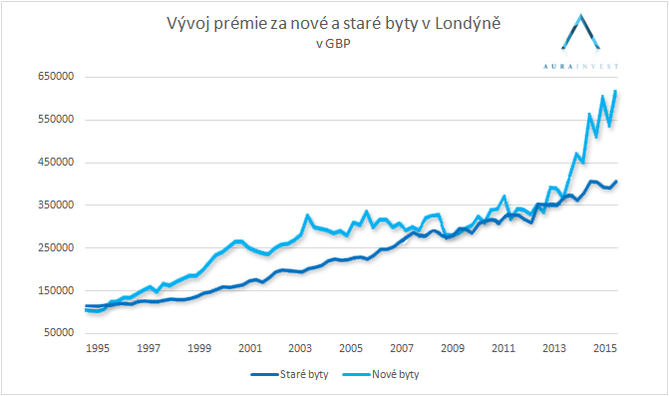 graf_premiums_generally