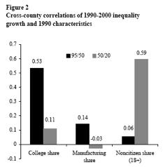 cross country correlations Jak to vlastně je s nerovností příjmů ve Spojených státech?