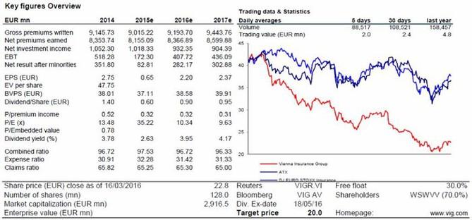 VIG - shrnut� investi�n�ho doporu�en� od Erste Group Bank (18. b�ezna 2016)