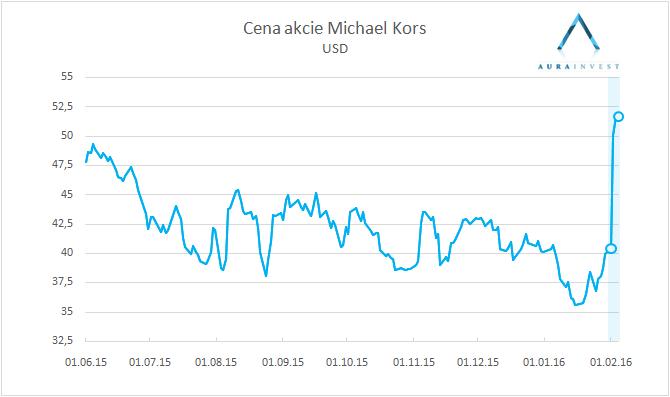 graf_Stock_price