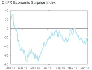 EconomicSurpriseIndex