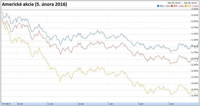 Americk� akcie (5. �nora 2016)