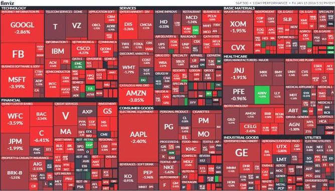 S&P 500 (15. ledna 2016)