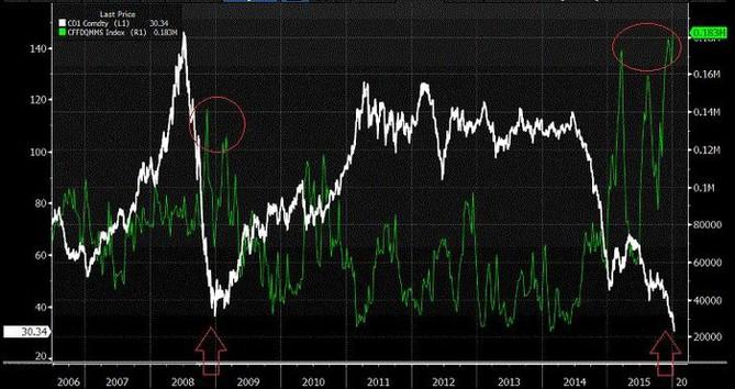 Srovnání short pozic na ropu a historického vývoje ceny ropy Brent
