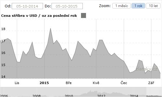Graf - Cena st��bra za posledn� m�s�c