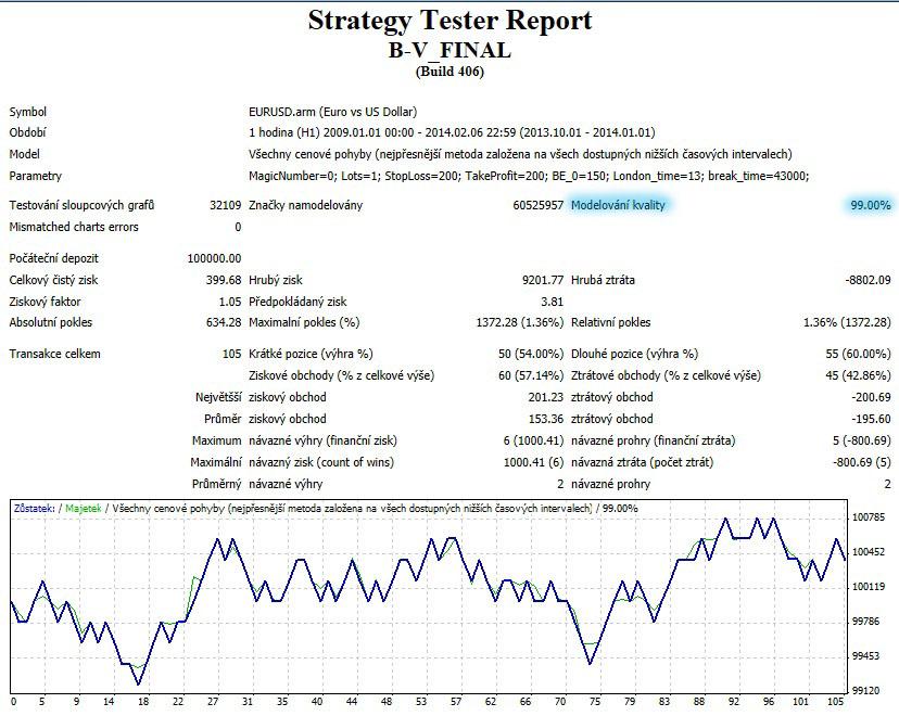 Trading strategie backtest data