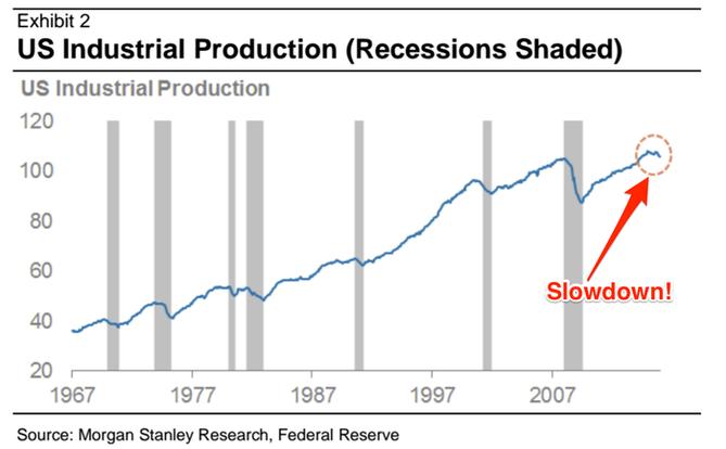 Americká průmyslová výroba
