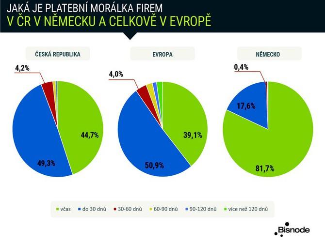 Jak se liší v platební morálce české firmy a Evropa