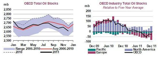 Zásoby ropy v zemích OECD