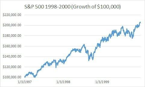 S&P 500 v letech 1998 a� 2000