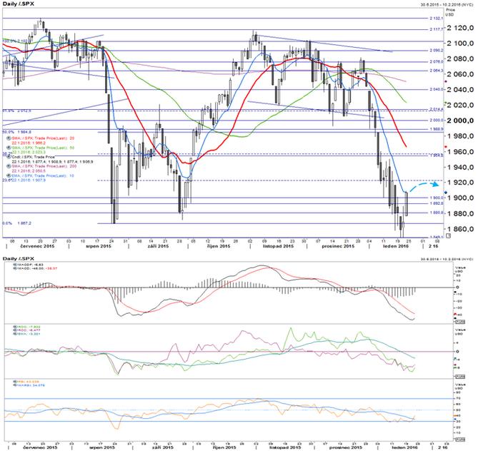 S&P 500 - technick� anal�za