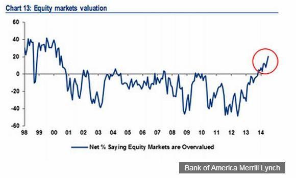 Manažeři fondů vidí akcie jako přeceněné