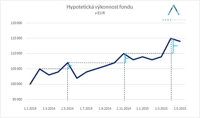graf_vykonnost