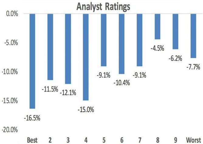 Akcie s nejlepšími doporučeními letos v USA nejvíce ztrácejí (9. února 2016)