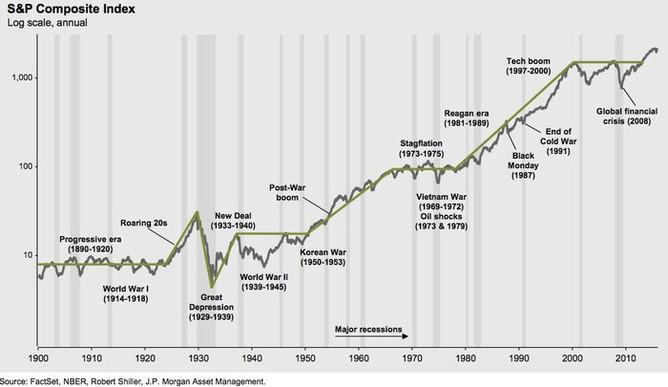 Vývoj indexu S&P Composite s vyznačenými recesemi