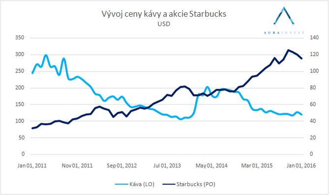 Graf_Káva_Starbucks